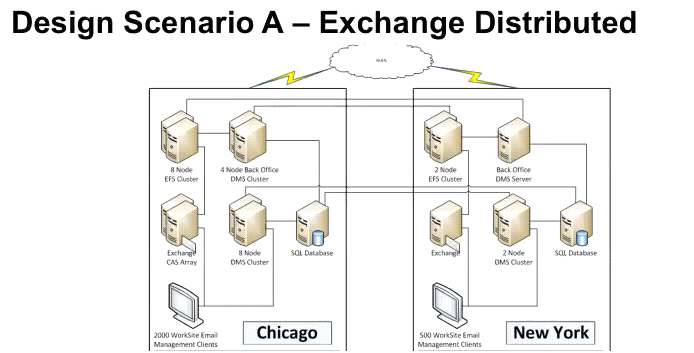 Design Scenario A - Exchange Distributed Improved