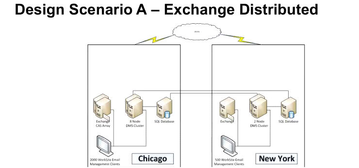 Design Scenario A - Exchange Distributed