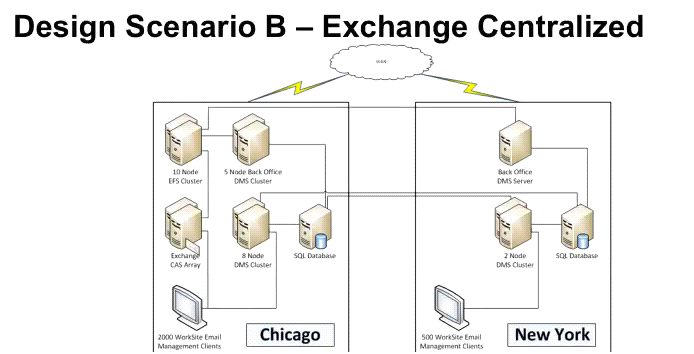 Design Scenario B - Exchange Centralized Improved