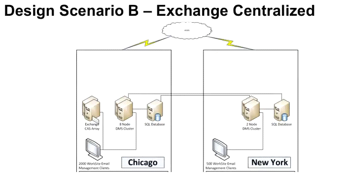 Design Scenario B - Exchange Centralized