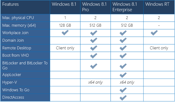 difference windows 10