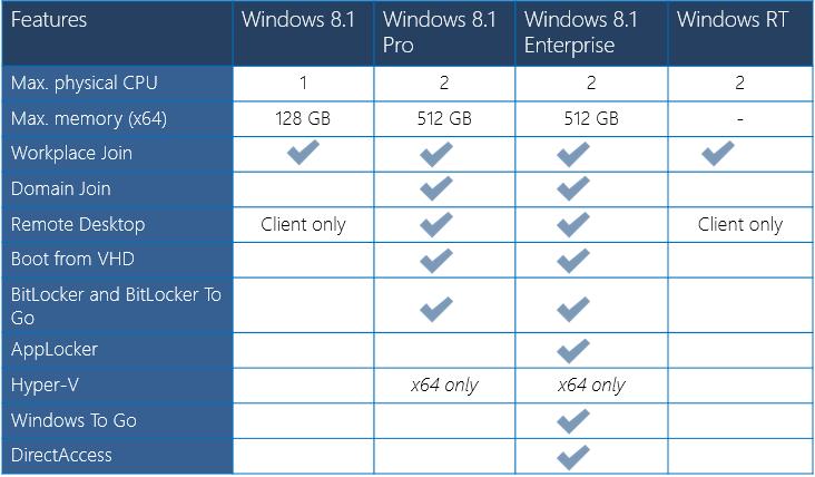 Windows 10 enterprise n ltsb vs ltsc | Change version from