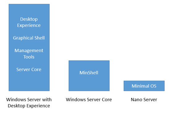 Windows Server 2016 Install Types