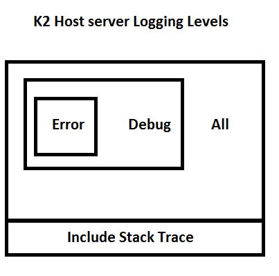 K2 logging levels