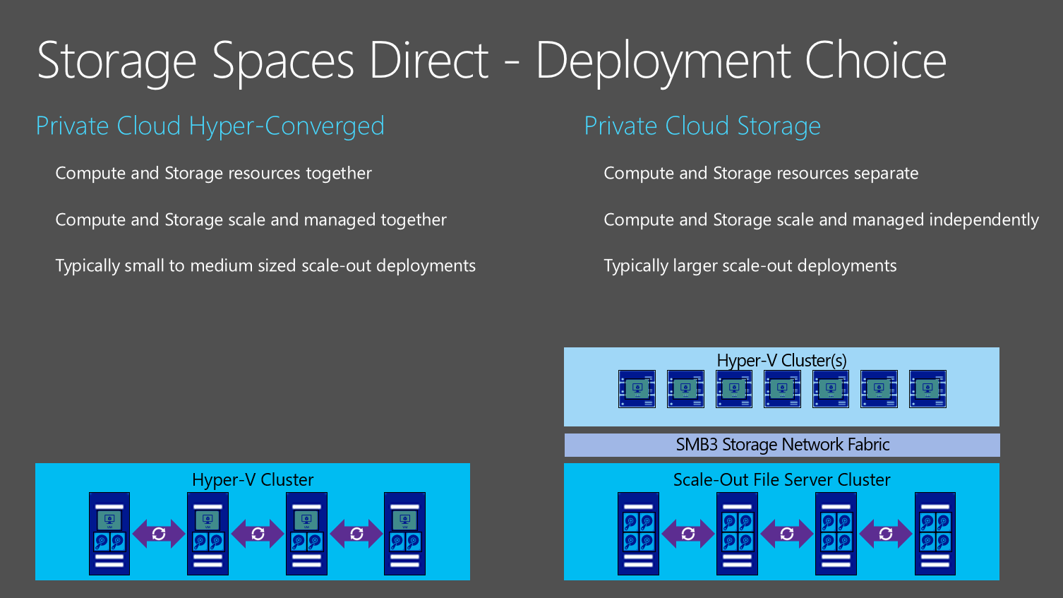 Storage Spaces Direct deployment choice