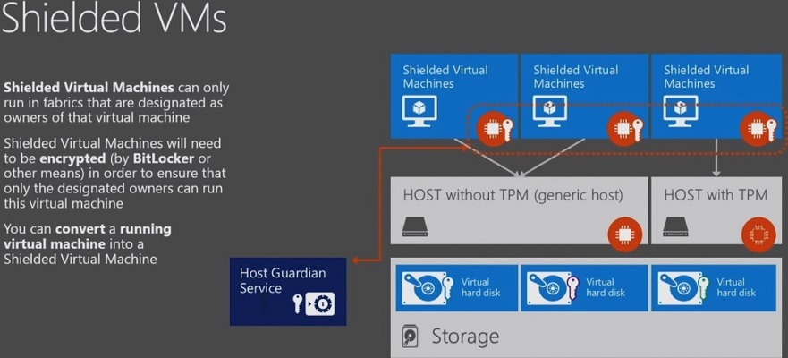 vm_shielded_hyperv_2016