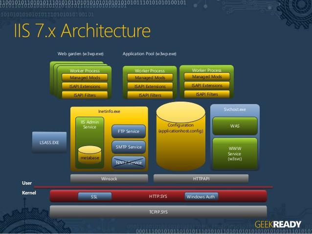 IIS Architecture 2
