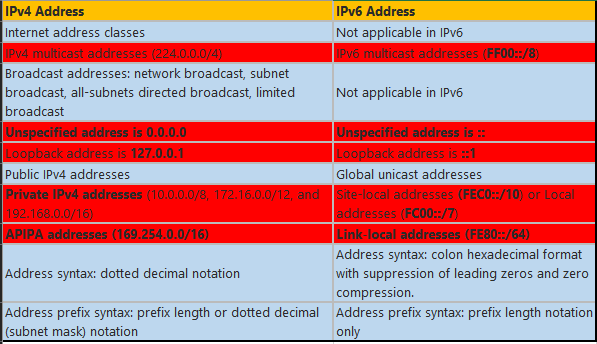 IPv4vsIPv6