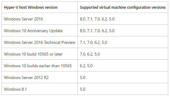 Hyper-V Upgrade Configuration Version - Versions Table